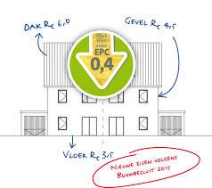 Overzicht Rc normen bouwbesluit 2015