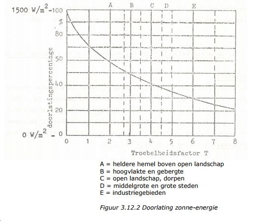 Grafiek doorlating zonne-energie