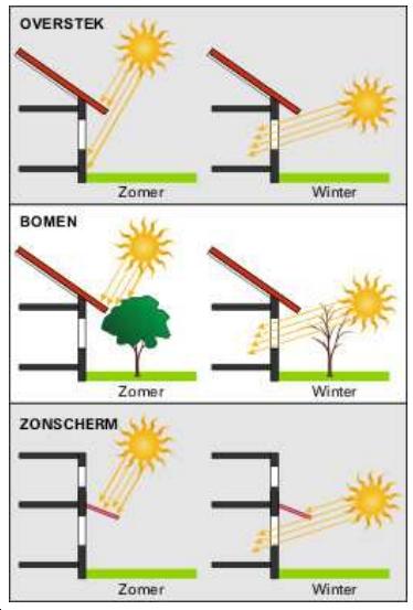 Drie manieren om passief met de zon-inslag te werken