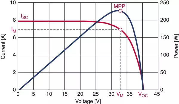 grafiek Spanning (V) versus Stroom (A) voor MPP