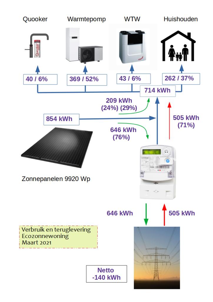 Schema energie opbrengst en verbruik van maart 2021