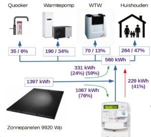 schema verdeling energie opwek en gebruik